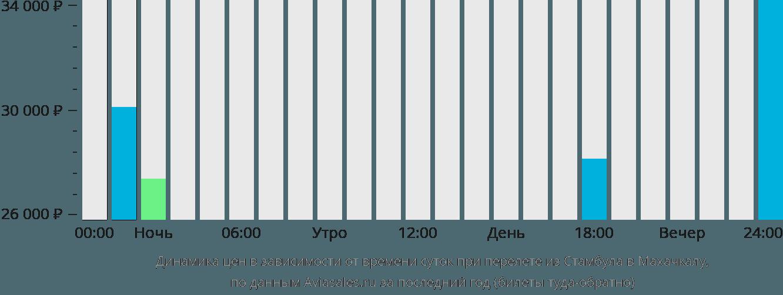 Динамика цен в зависимости от времени вылета из Стамбула в Махачкалу