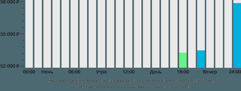 Динамика цен в зависимости от времени вылета из Стамбула в Могадишо