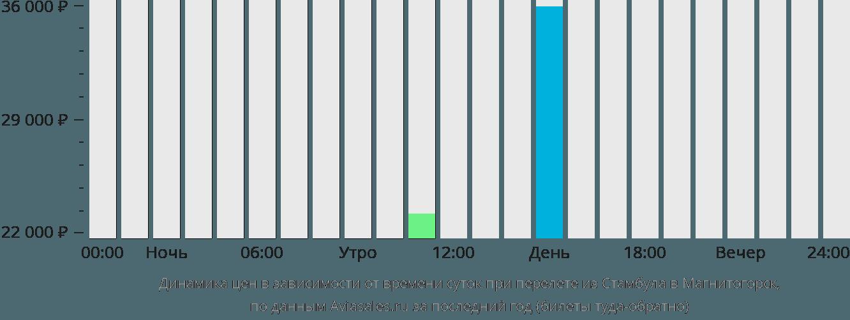 Динамика цен в зависимости от времени вылета из Стамбула в Магнитогорск