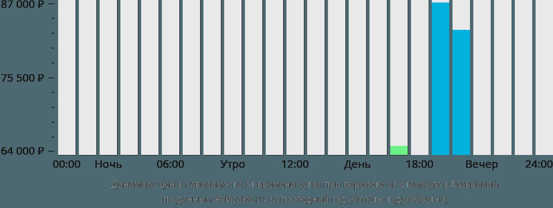 Динамика цен в зависимости от времени вылета из Стамбула в Маврикий