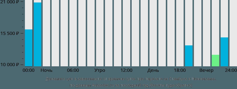Динамика цен в зависимости от времени вылета из Стамбула в Нижнекамск