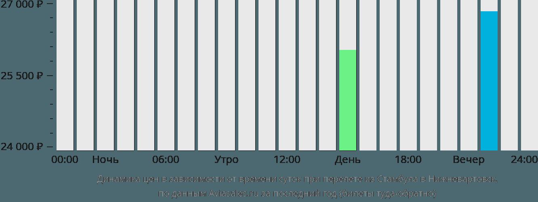 Динамика цен в зависимости от времени вылета из Стамбула в Нижневартовск