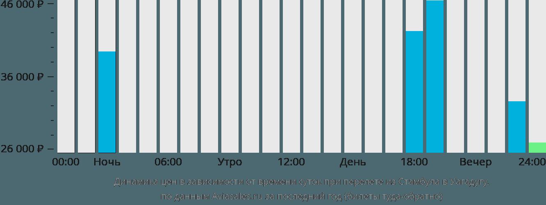 Динамика цен в зависимости от времени вылета из Стамбула в Уагадугу