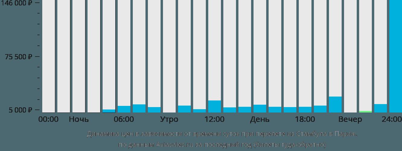 Динамика цен в зависимости от времени вылета из Стамбула в Париж
