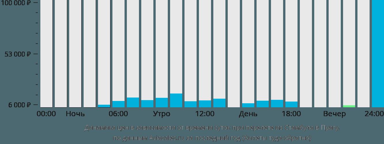 Динамика цен в зависимости от времени вылета из Стамбула в Прагу