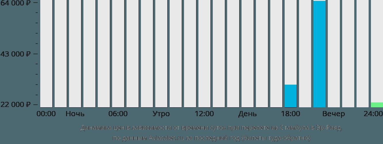 Динамика цен в зависимости от времени вылета из Стамбула в Эр-Рияд