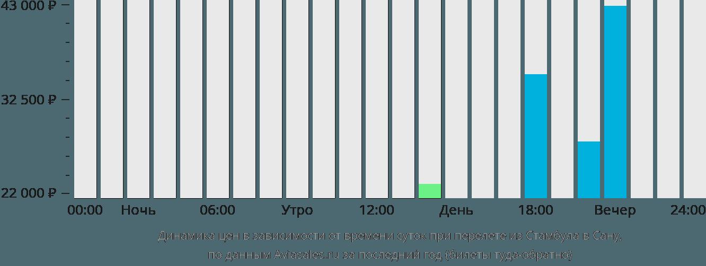 Динамика цен в зависимости от времени вылета из Стамбула в Сану