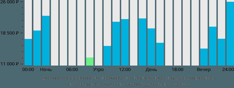 Динамика цен в зависимости от времени вылета из Стамбула в Симферополь
