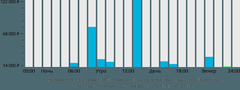 Динамика цен в зависимости от времени вылета из Стамбула на Тенерифе