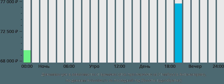 Динамика цен в зависимости от времени вылета из Стамбула в Антананариву