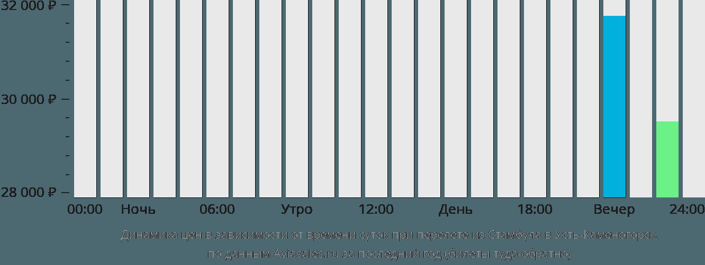 Динамика цен в зависимости от времени вылета из Стамбула в Усть-Каменогорск