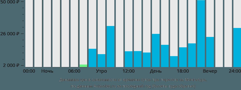 Динамика цен в зависимости от времени вылета из Мангалура