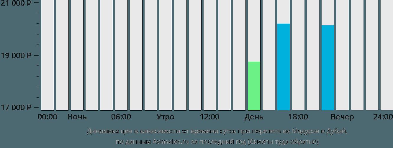 Динамика цен в зависимости от времени вылета из Мадурая в Дубай