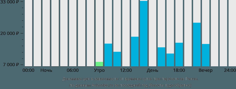 Динамика цен в зависимости от времени вылета из Ранчи