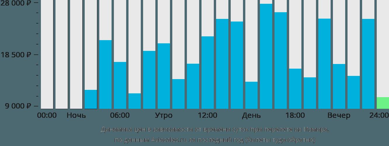 Динамика цен в зависимости от времени вылета из Измира