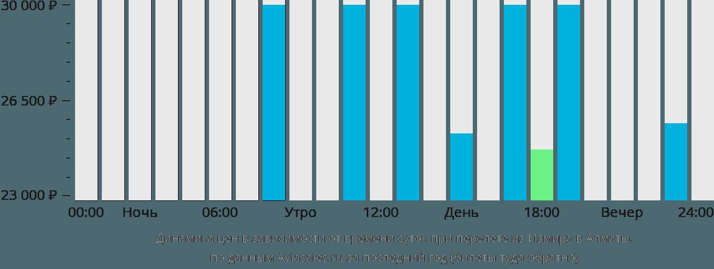 Динамика цен в зависимости от времени вылета из Измира в Алматы