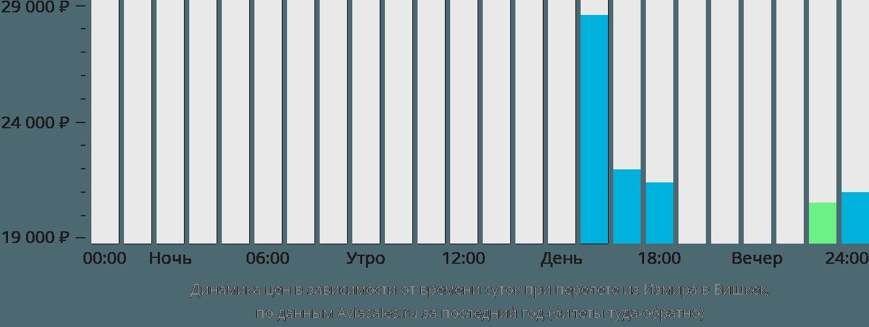 Динамика цен в зависимости от времени вылета из Измира в Бишкек