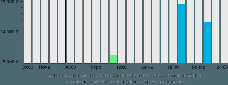 Динамика цен в зависимости от времени вылета из Измира в Харьков