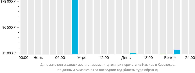 Динамика цен в зависимости от времени вылета из Измира в Краснодар