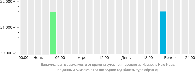 Динамика цен в зависимости от времени вылета из Измира в Нью-Йорк