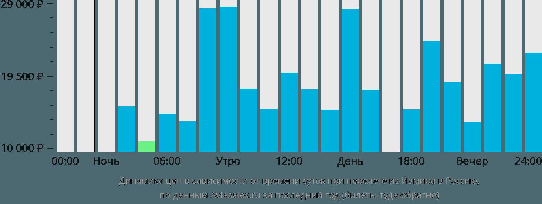 Динамика цен в зависимости от времени вылета из Измира в Россию