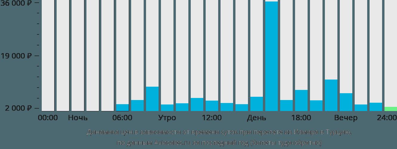 Динамика цен в зависимости от времени вылета из Измира в Турцию