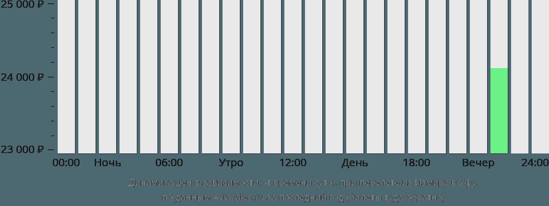 Динамика цен в зависимости от времени вылета из Измира в Уфу