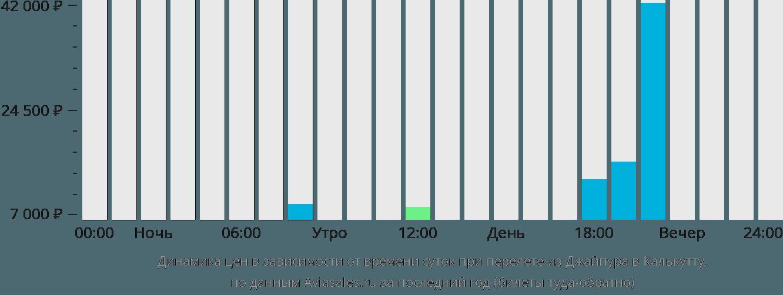 Динамика цен в зависимости от времени вылета из Джайпура в Калькутту