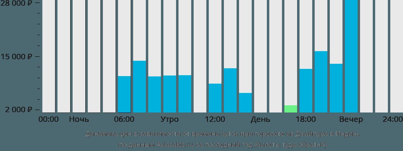 Динамика цен в зависимости от времени вылета из Джайпура в Индию