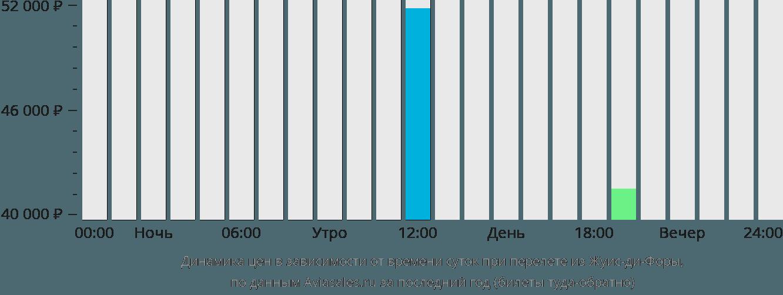 Динамика цен в зависимости от времени вылета из Жуис-ди-Форы