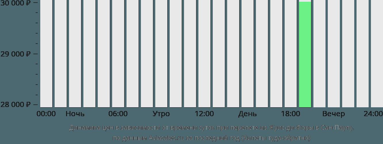 Динамика цен в зависимости от времени вылета из Жуис-ди-Форы в Сан-Паулу