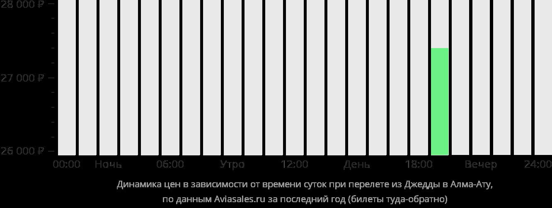 Динамика цен в зависимости от времени вылета из Джидды в Алматы