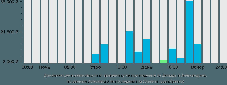 Динамика цен в зависимости от времени вылета из Джидды в Александрию