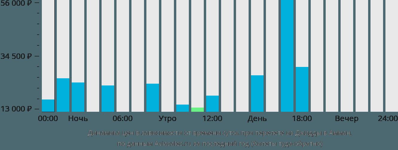 Динамика цен в зависимости от времени вылета из Джидды в Амман