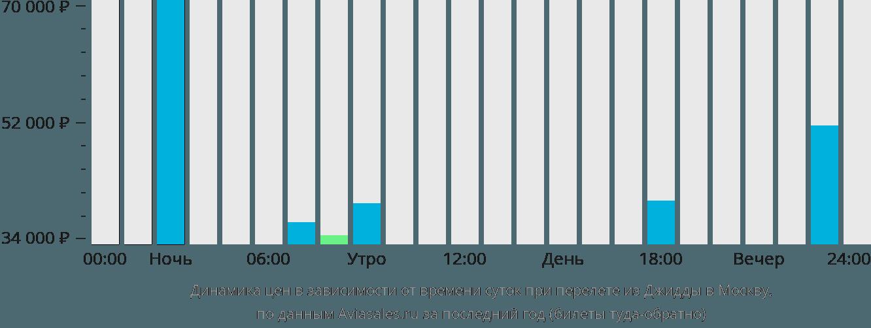 Динамика цен в зависимости от времени вылета из Джидды в Москву