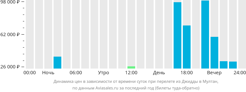 Динамика цен в зависимости от времени вылета из Джидды в Мултан