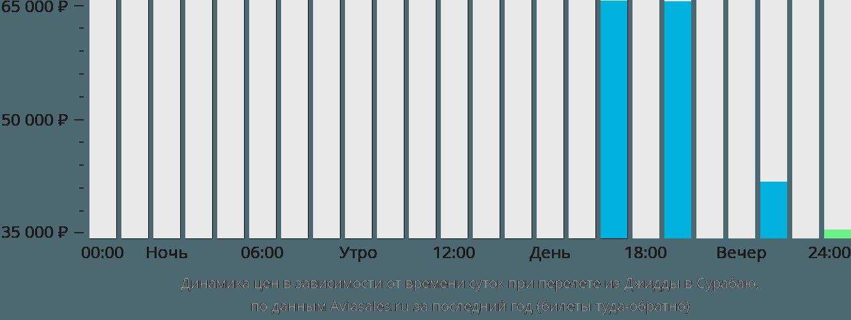Динамика цен в зависимости от времени вылета из Джидды в Сурабаю