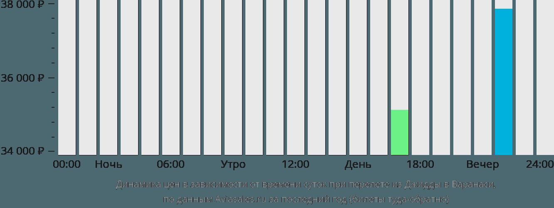 Динамика цен в зависимости от времени вылета из Джидды в Варанаси