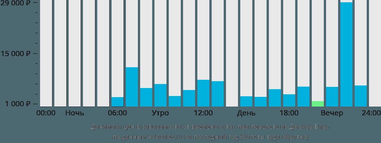 Динамика цен в зависимости от времени вылета из Джохор-Бару