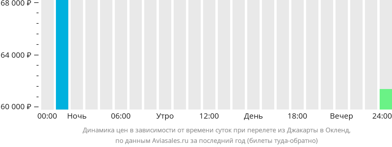 Динамика цен в зависимости от времени вылета из Джакарты в Окленд