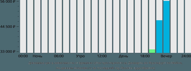 Динамика цен в зависимости от времени вылета из Джакарты во Франкфурт-на-Майне