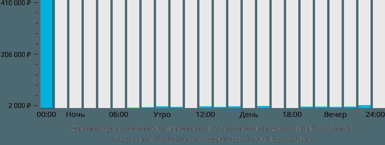 Динамика цен в зависимости от времени вылета из Джакарты в Куала-Лумпур