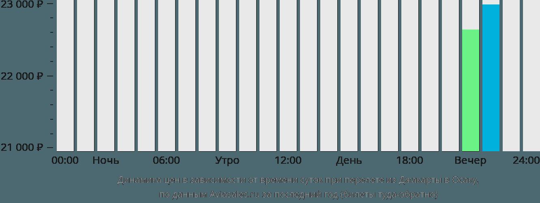 Динамика цен в зависимости от времени вылета из Джакарты в Осаку