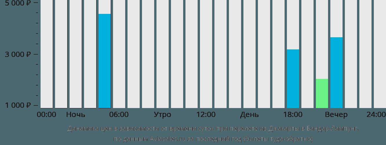Динамика цен в зависимости от времени вылета из Джакарты в Бандар-Лампунг