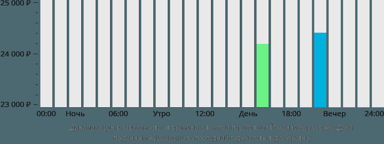 Динамика цен в зависимости от времени вылета из Йоханнесбурга в Абу-Даби