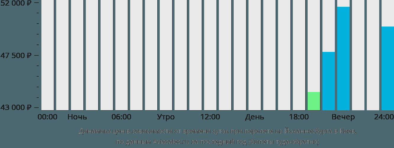 Динамика цен в зависимости от времени вылета из Йоханнесбурга в Киев