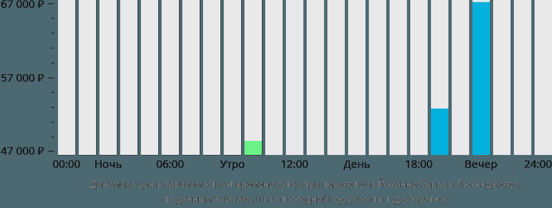 Динамика цен в зависимости от времени вылета из Йоханнесбурга в Лос-Анджелес