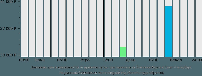 Динамика цен в зависимости от времени вылета из Йоханнесбурга в Санкт-Петербург