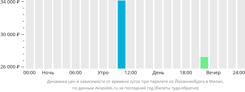 Динамика цен в зависимости от времени вылета из Йоханнесбурга в Милан