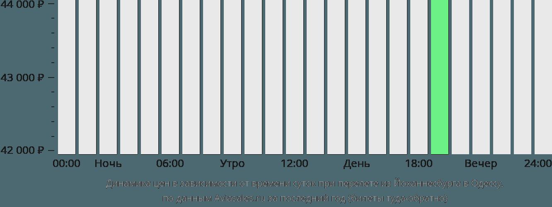Динамика цен в зависимости от времени вылета из Йоханнесбурга в Одессу